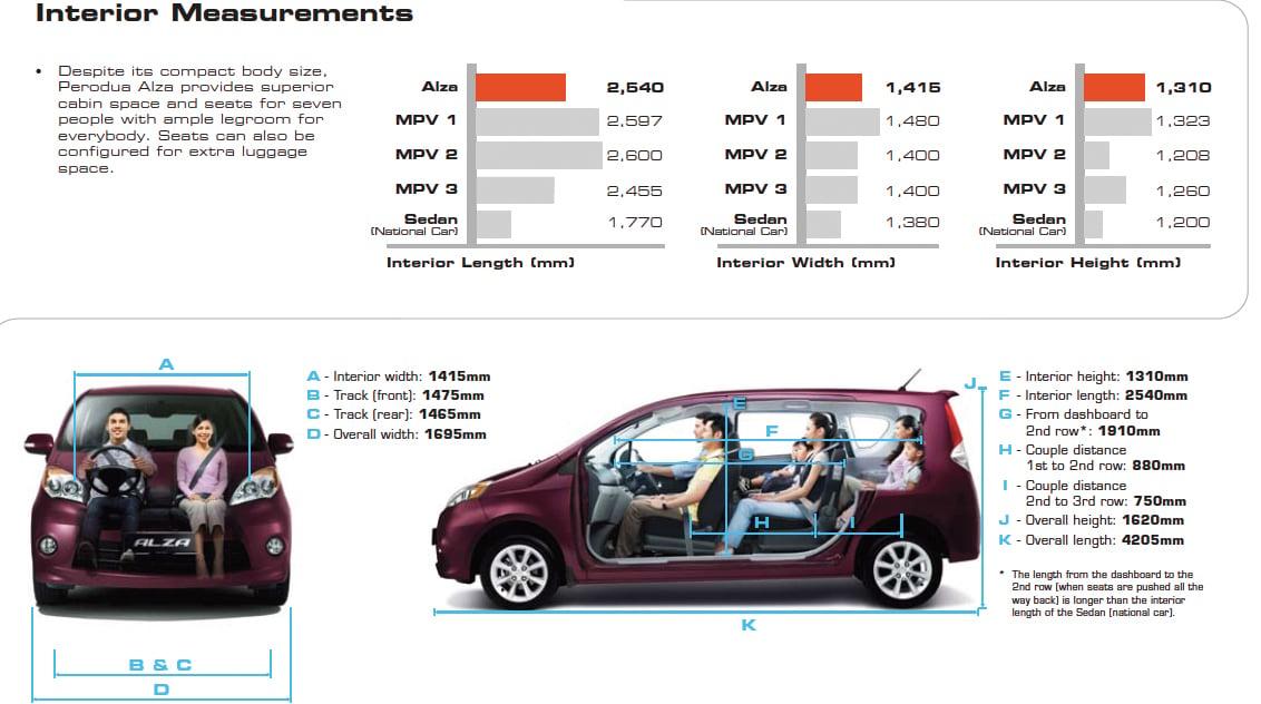 Perodua Alza finally launched: a car or an MPV?