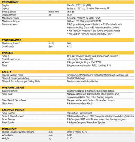 Lotus R3 Neo Specifications