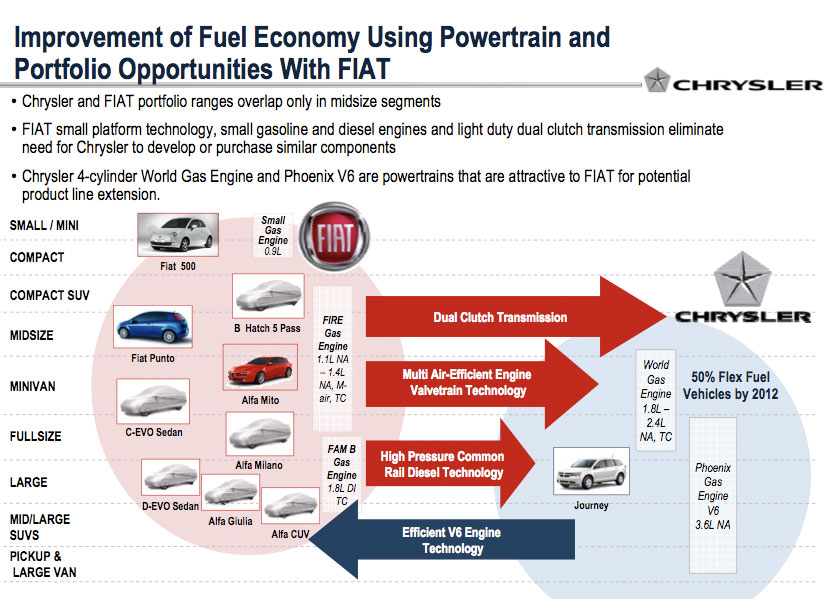 Fiat chrysler business plan