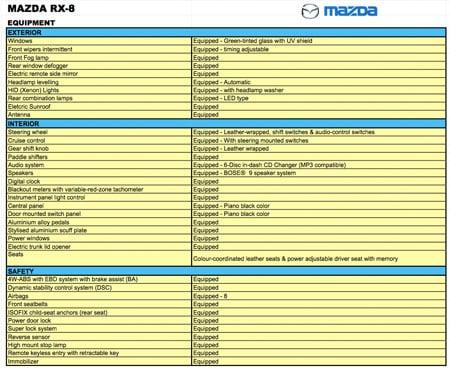 Mazda RX8 Equipment List