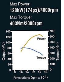 Nissan Navara Torque Curve